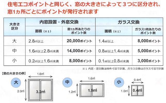 窓リフォームの発行ポイント数